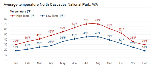 North Cascades average temperatures